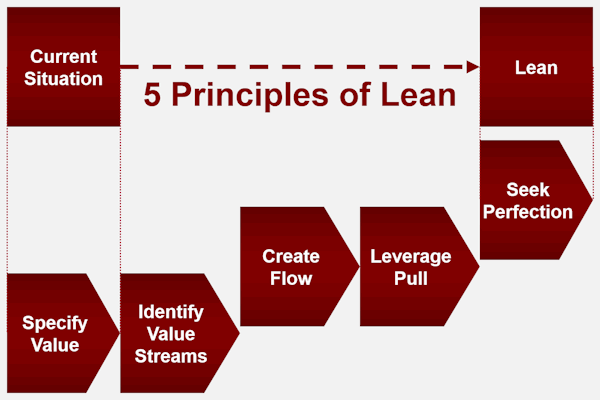 certified lean practitioner program