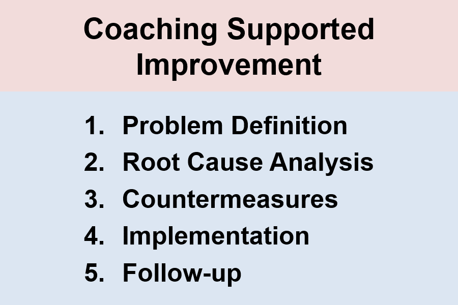 Coaching Supported Improvement