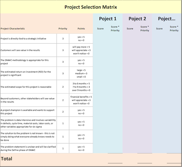 Six Sigma Project Selection Matrix