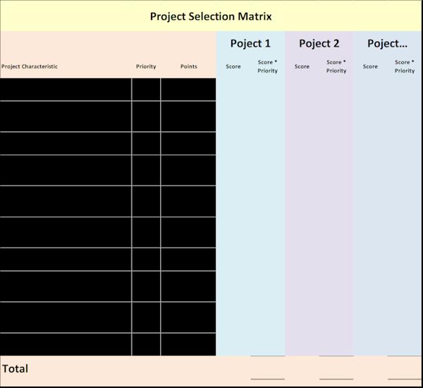 Six Sigma Project Selection Matrix