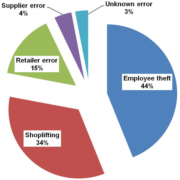 Retail Inventory Shrinkage
