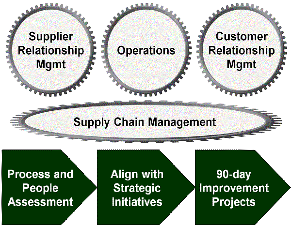 supply chain improvement methodology