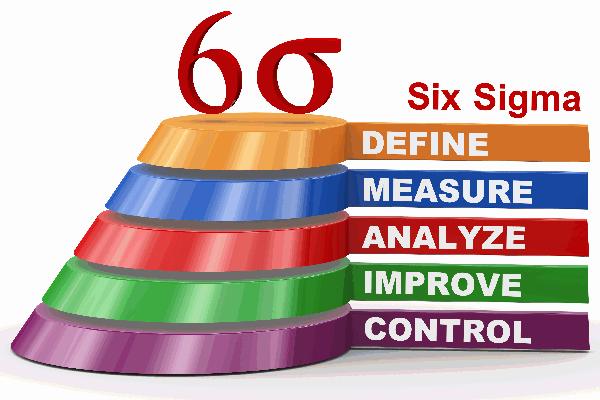 certified six sigma green belt course